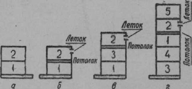 Схема формирования отводка: а